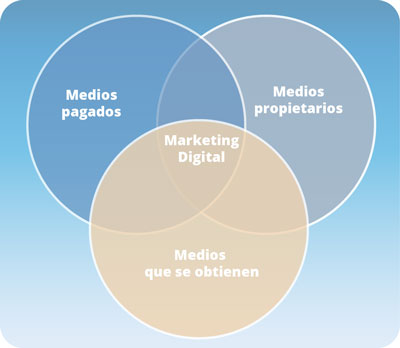medios-Marketing